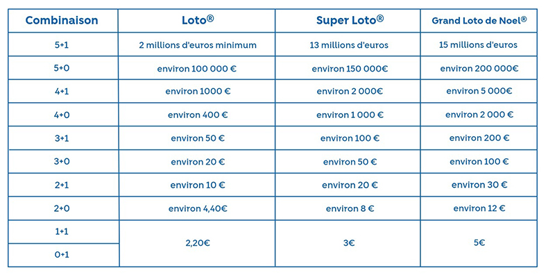 Resultat Loto Fdj Tirage Du Lundi 19 Octobre 2020 Joker Codes Loto Gagnant Et Gains En Ligne Tribune Orleans